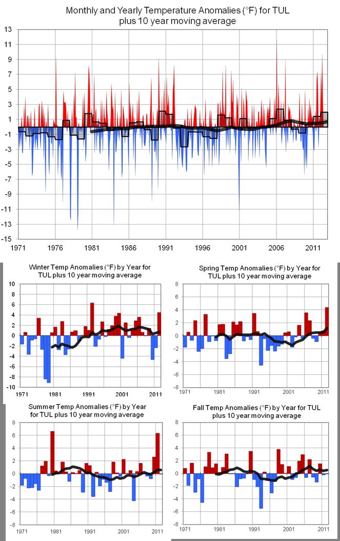 frontier weather  temperature trends